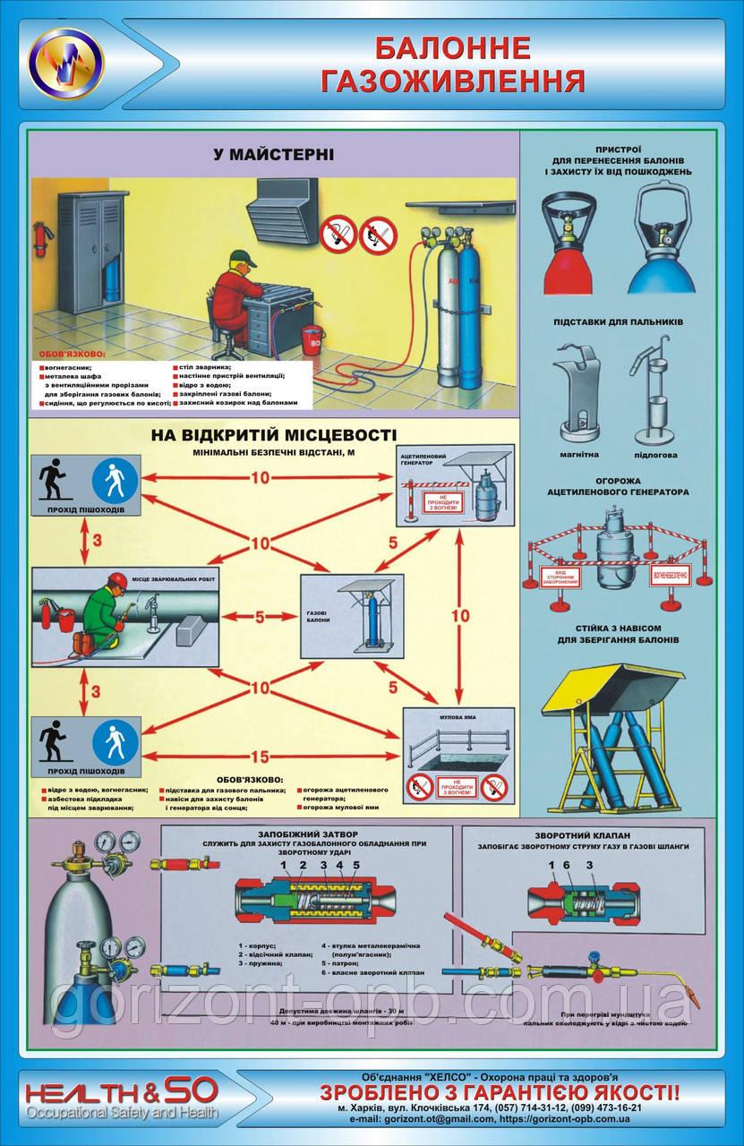 Стенд по охране труда «Балонное газопитание»