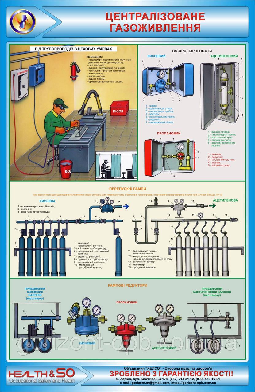 Стенд з охорони праці «Централізоване газопитание»