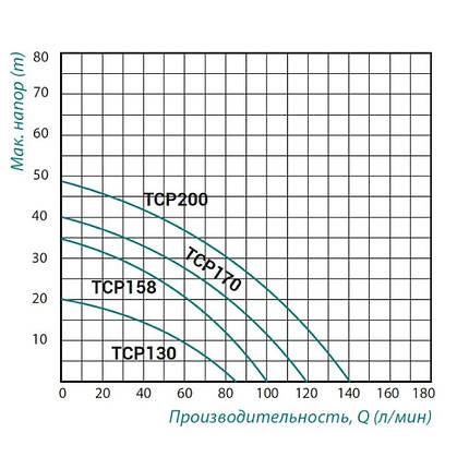 Насос поверхностный центробежный Taifu TCP-170 1,1 кВт, фото 2