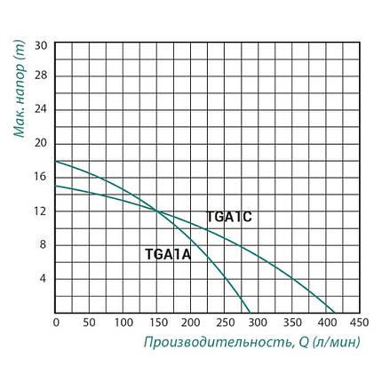 Насос відцентровий поверхневий Taifu TGA1A 0,75 кВт, фото 2