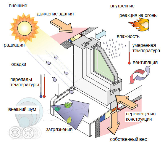 теплоизоляция окон, шумоизоляция окон, гидроизоляция окон, уплотнитель для окон, оконная лента