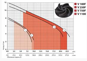 Дренажно-фекальні електронасоси Sprut Дренажно-фекальний електронасос V180F, фото 2