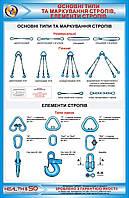 Стенд по охране труда «Основные типы и маркировка стропов. Элементы стропов»