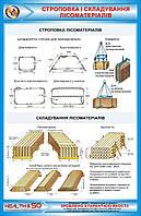 Стенд по охране труда «Строповка и складирование лесоматериалов»