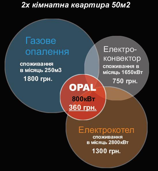 Отопление керамическими панелями Opal 375 — чистая экономия!