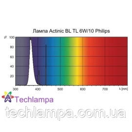 Лампа Actinic BL TL 6W/10 Philips