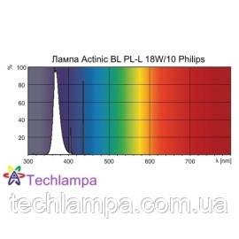 Лампа Actinic BL PL-L 18W/10 Philips