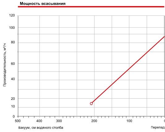 Продуктивність компресора Grino Rotamik SKS 80 2VM.B