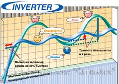 Инвертор в кондиционере