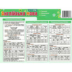 Картонка-подсказка Английский Язык 5-11 кл. ZIRKA 66441