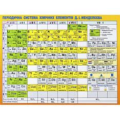 Картонка-подсказка Таблица Менделеева ZIRKA 57452