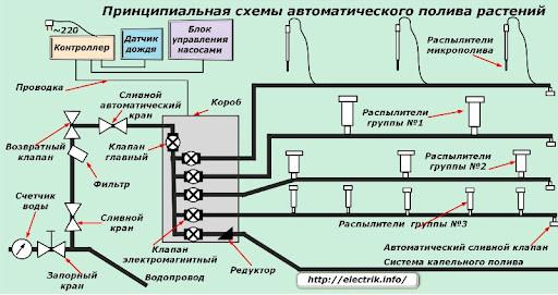 Схема монтажу автоматичного поливу