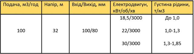 насос Х100-80-160