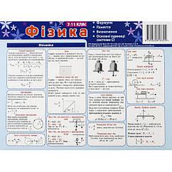 Картонка-подсказка Физика 7-11 кл. ZIRKA 66446