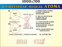 Планетарная модель атома. Стенд для кабинета физики