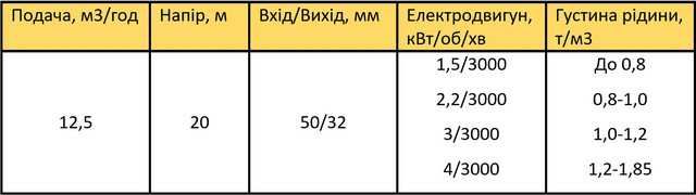 насос Х50-32-125Т цена