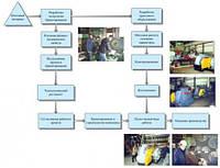 Схема разработок технологии брикетирования