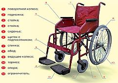 Крісло-коляска універсальна модель КІС-1