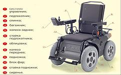 Крісло-коляска модель 220