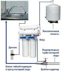 Системы очистки воды под мойку