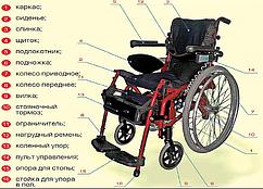Крісло-коляска модель 250