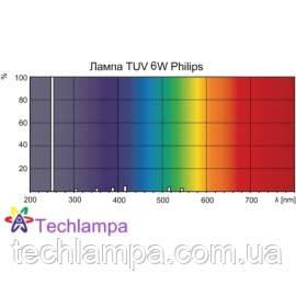 Лампа бактерицидная TUV 6W Philips