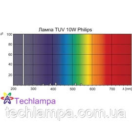 Лампа бактерицидная TUV 10W Philips