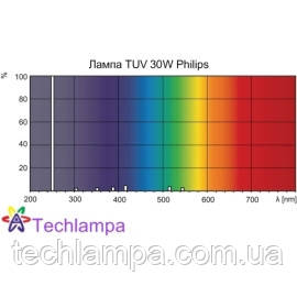 Лампа бактерицидная TUV 30W Philips