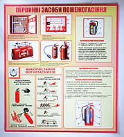 Уголок пожарной безопасности Средства пожаротушения