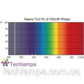 Лампа бактерицидная TUV PL-S 11W/4P Philips