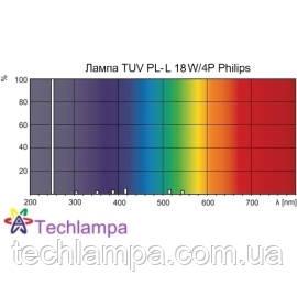 Лампа бактерицидная TUV PL-L 18W/4P Philips
