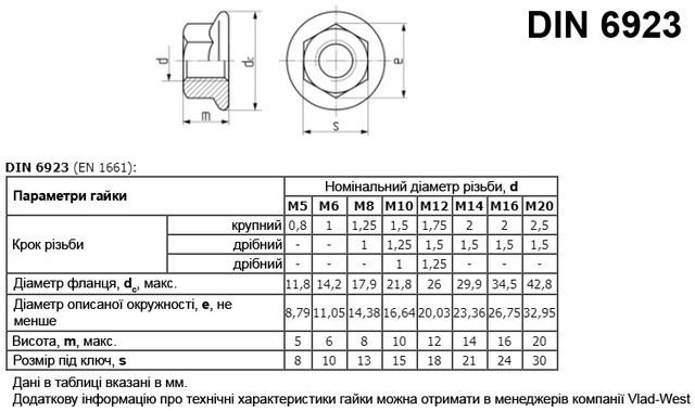 Розміри гайки з фланцем DIN 6923
