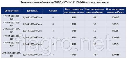 Топливный насос ТНВД  Д-144, Т-40 (рядный), фото 2