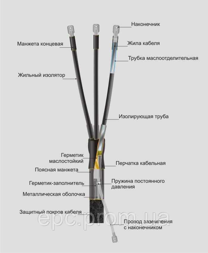 Муфта концевая внутренней установки КВтп 10 150-240