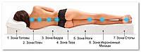 Как выбрать матрас – рекомендации врача-ортопеда