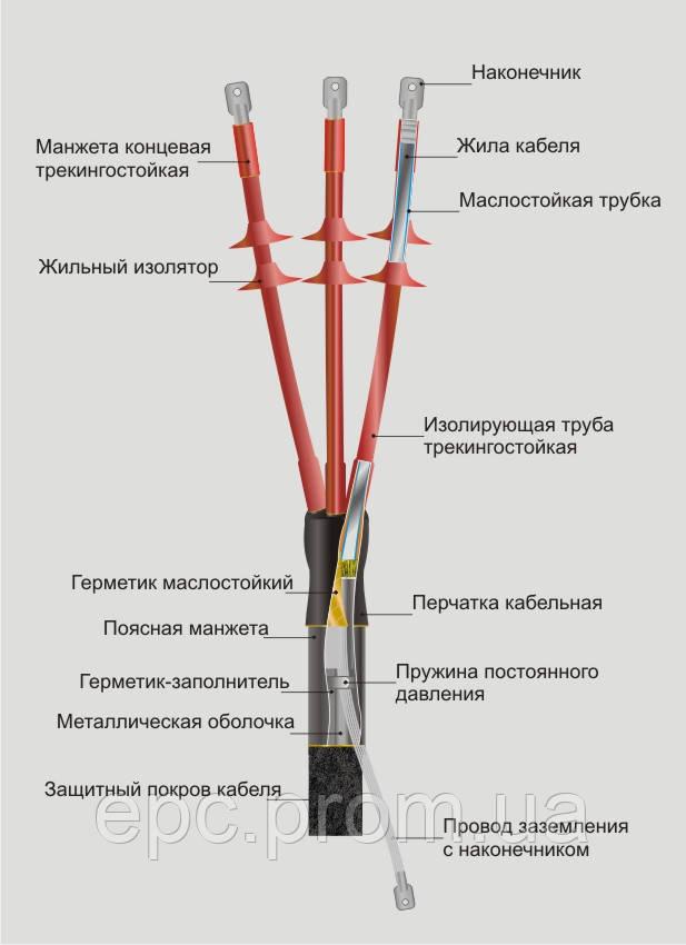 Муфта концевая наружной установки КНтп 10 150-240
