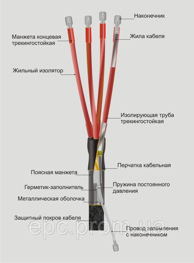 Муфта концевая наружной установки КНтп 1 35-50
