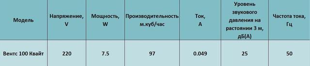 Характеристики Вентс 100 квайт ТН купить в Украине