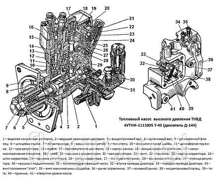 Топливный насос ТНВД  Д-144, Т-40 (пучковой), фото 2