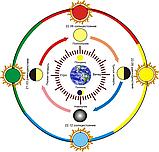 Астрологічний календар для України на 2022 рік ( російською мовою ), Місячний календар Осипенко, фото 4