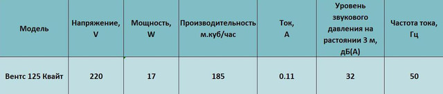 Характеристики Вентс 125 квайт вт купить в Украине