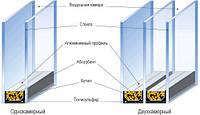 О энергоcберегающих стеклопакетах