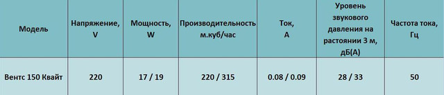 Характеристики Вентс 150 квайт тн купить в Украине