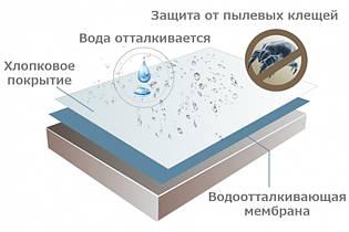 Водонепроницаемый наматрасник  аквастоп с резинкой по углам сделано в Украине 90х200