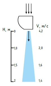 Длина и скорость воздушной струи тепловой завесы