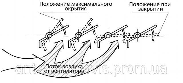 Распределение воздушного потока в УВР решетах