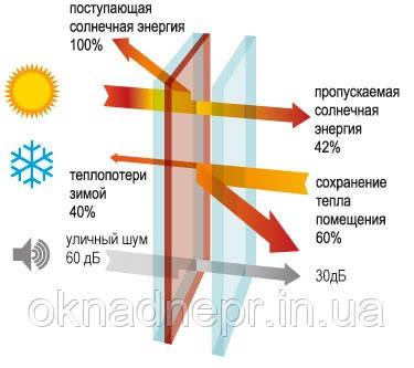 Мультифункциональное стекло ClimaGuard Solar