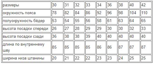 Основные параметры всех размеров