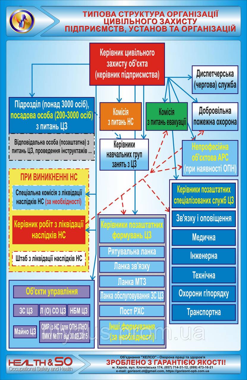 """Стенд """"Типова структура організації цивільного захисту підприємств, установ та організацій"""""""