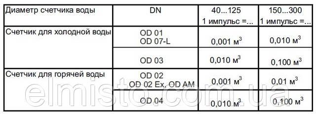 Цена импульса передатчика импульсов Reed Opto OD